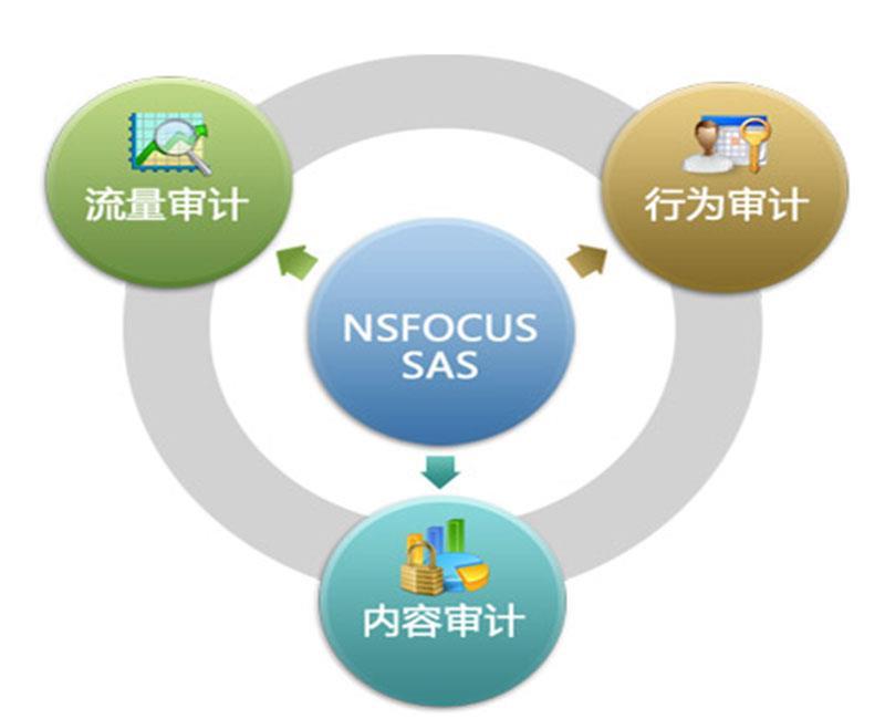 绿盟安全审计系统